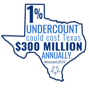 One percent undercount could cost Texas $300 million annually.
